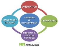 Image for Human resource development