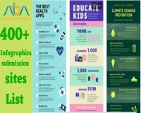 Image for Free infographic submission sites list 2021 | AIDM
