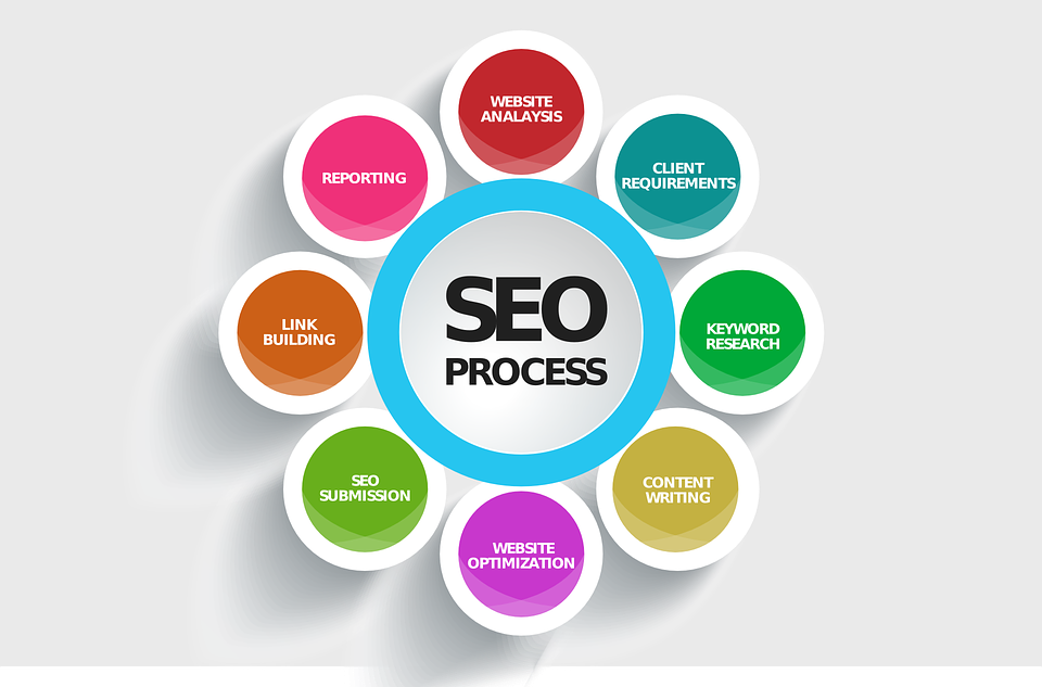 Image for SEO Experts in Mumbai, Digital Marketing Agency in Mumbai