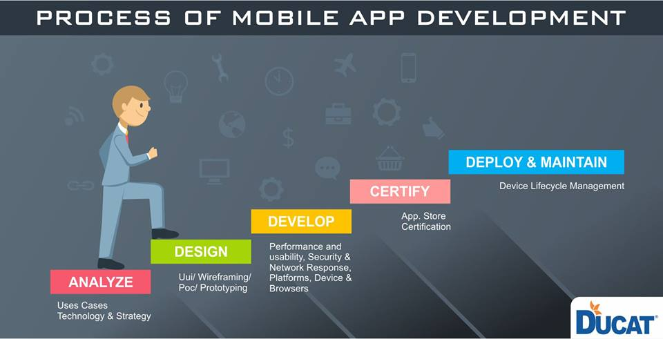 Image for Android training in noida
