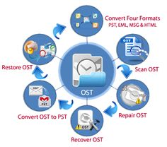 Image for Atom TechSoft outlook OST to PST converter