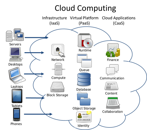 Image for Cloud computing training in faridabad