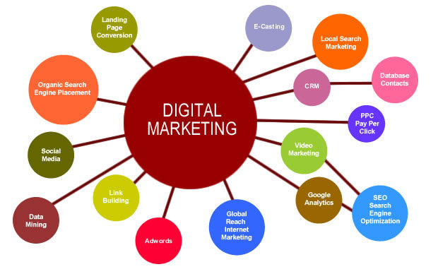 Online Digital Marketing Services in Delhi, Noida