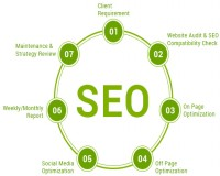 Image for SEO Company in Coimbatore