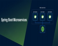 Image for SPRING BOOT MICROSERVICES ONLINE TRAINING
